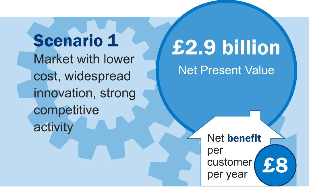 Scenario one - £2.69 billion net present value
