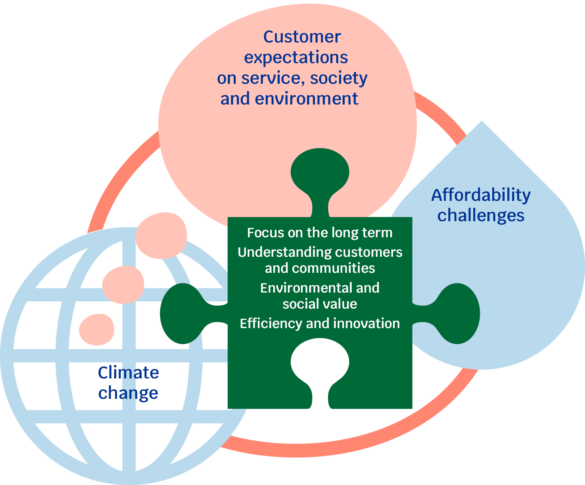 A graphic explaining the key challenges facing the water sector. A pink circle at the top contains the text 'customer expectations on service, society and the environment'. A blue water drop graphic on the right side contains 'affordability challenges'. A blue globe symbol on the left contains 'climate change'. A green jigsaw piece overlaps all the graphics in the centre, containing Ofwat's ambitions for the next price review which read 'focus on the long term; understanding customers and communities; environmental and social value; efficiency and innovation'.
